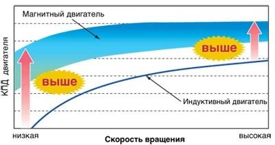 график КПД инвентарного теплового насоса