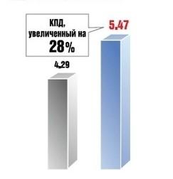 КПД увеличенный на 28% по сравнению со стандартным тепловым насосом